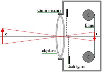 Esquema geral de uma máquina fotográfica
