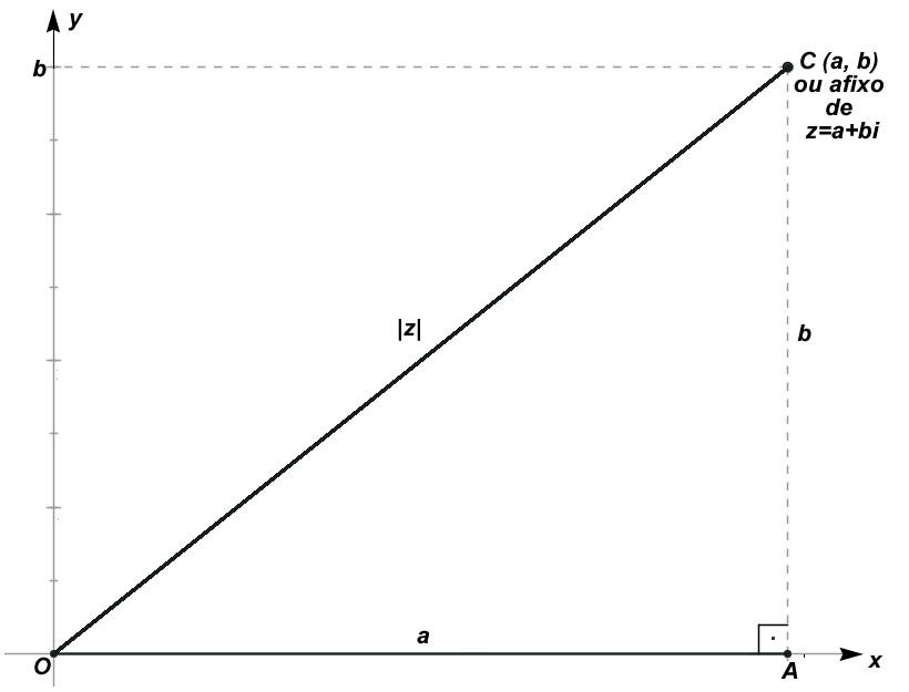 Representação gráfica do módulo
