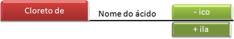 Esquema da nomenclatura dos cloretos de ácidos.