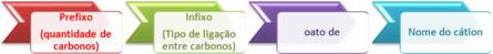 Regras de nomenclatura oficial de sais orgânicos