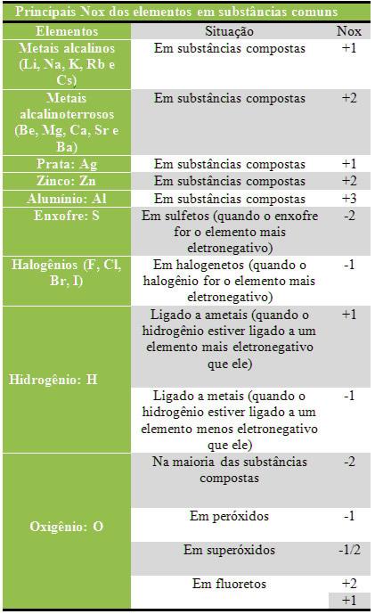 Principais Nox dos elementos em substâncias químicas comuns