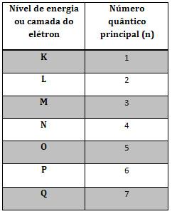Número quântico principal e níveis energéticos