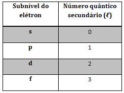 Número quântico secundário e subníveis energéticos