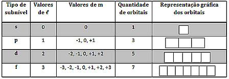 Número quântico magnético e subníveis energéticos