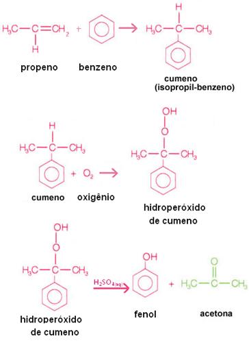 Reação de obtenção da propanona (acetona)
