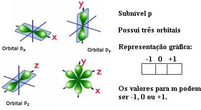 Representação do orbital p