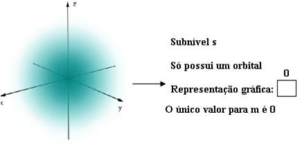 Representação do orbital s