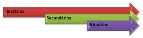 Ordem de facilidade de saída do hidrogênio