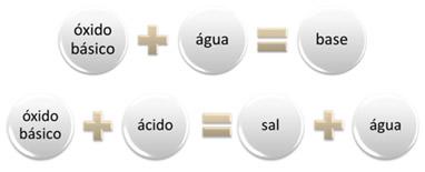 Óxidos básicos com água e ácido
