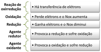 Resumo dos principais conceitos relacionados às reações de oxirredução