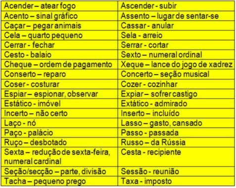 Palavras homófonas são iguais na pronúncia e diferentes no significado e na escrita