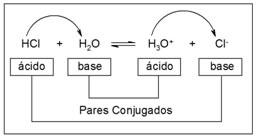 Pares ácido-base conjugados.