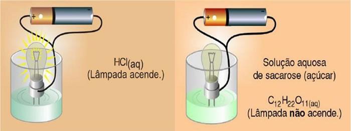 Quando há íons na solução aquosa, ocorre a passagem de corrente elétrica