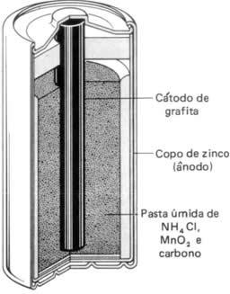 Esquema básico da pilha seca