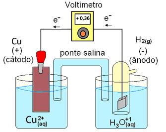 Pilha cobre-hidrogênio usada para medir o potencial-padrão do cobre