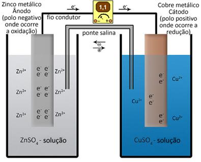 Esquema da pilha de Daniell ou pilha de zinco-cobre
