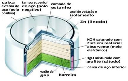 Esquema da pilha de mercúrio-zinco