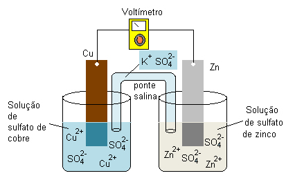 Esquema de pilha zinco-cobre