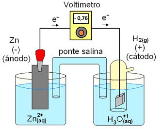 Pilha zinco-hidrogênio usada para medir o potencial-padrão do zinco