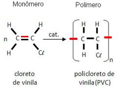 Polímero PVC (Policloreto de Vinila). PVC - Policloreto de Vinila