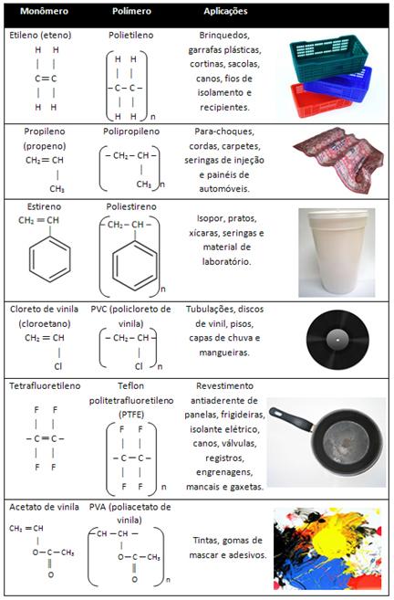 Exemplos de polímeros de adição e suas aplicações