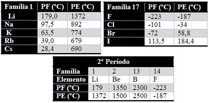 Relação entre ponto de fusão e ponto de ebulição de alguns elementos