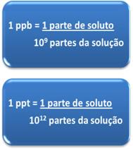 Fórmulas do ppb e do ppt