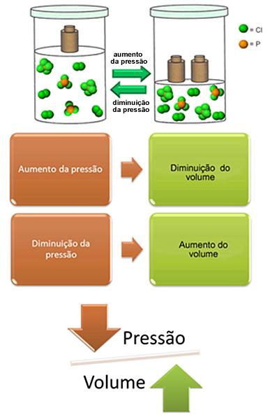 Relação entre pressão e volume de um gás em transformação isotérmica