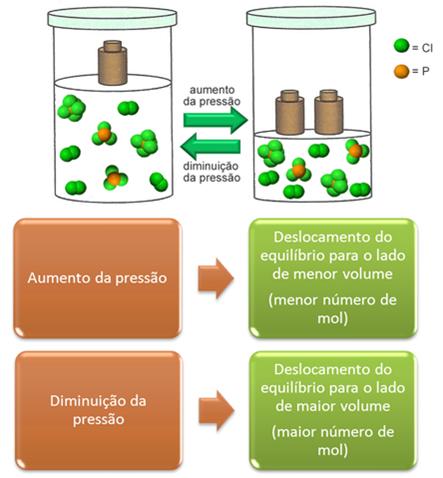 Deslocamento do equilíbrio em razão da alteração da pressão em sistema gasoso