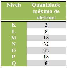Quantidade máxima de elétrons em cada nível.