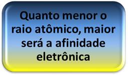 Relação entre o raio atômico e a afinidade eletrônica