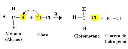 Reação de halogenação para a obtenção do clorometano