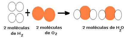 Reação de formaçõa da água.