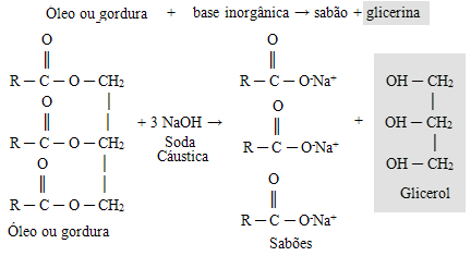 Reação de saponificação para fabricação de sabão