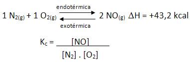 Reação de formação do monóxido de nitrogênio em equilíbrio químico