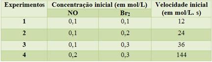 Tabela com valores de concentração e velocidade de reação entre óxido nítrico e bromo