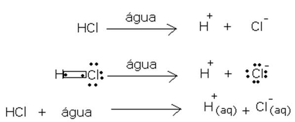 Equação química da ionização do ácido clorídrico na água