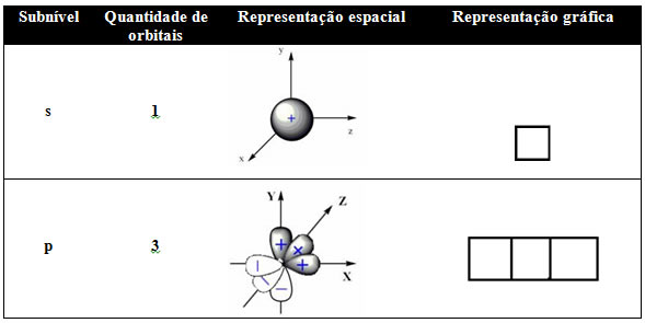 Representação gráfica dos orbitais s e p