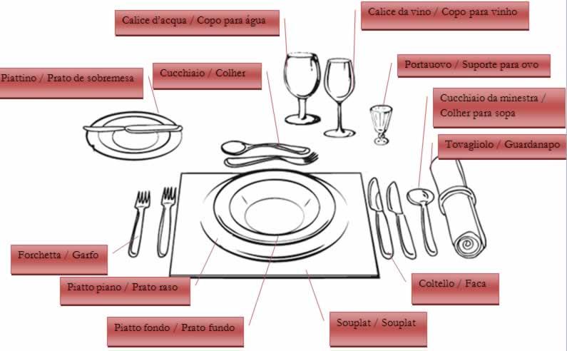 Andando al ristorante restaurante vocabul rio italiano for Utensilios de restaurante