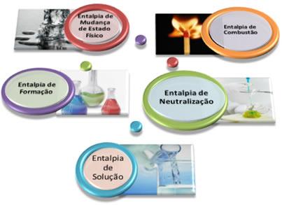 Esquema resumido dos principais tipos de entalpia