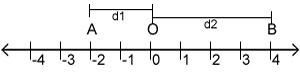 O módulo representa a distância de um número até a origem do sistema