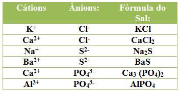 Exemplos de construção de fórmulas dos sais.