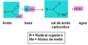 Reação genérica de obtenção de sais derivados de ácidos carboxílicos