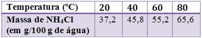Influência da elevação da temperatura na solubilidade do cloreto de amônio