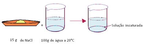 Exemplo de solução de sal e água insaturada