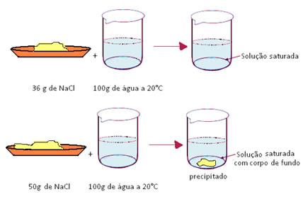 Exemplo de solução de sal e água saturada