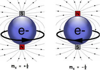 Cada elétron apresenta um spin ou rotação oposta