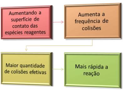 Relação entre a superfície de contato dos reagentes e a velocidade das reações