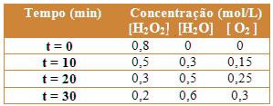 Tabela da variação da concentração da decomposição da água oxigenada pelo tempo