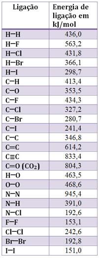 Tabela com valores de energias de ligação em kJmol